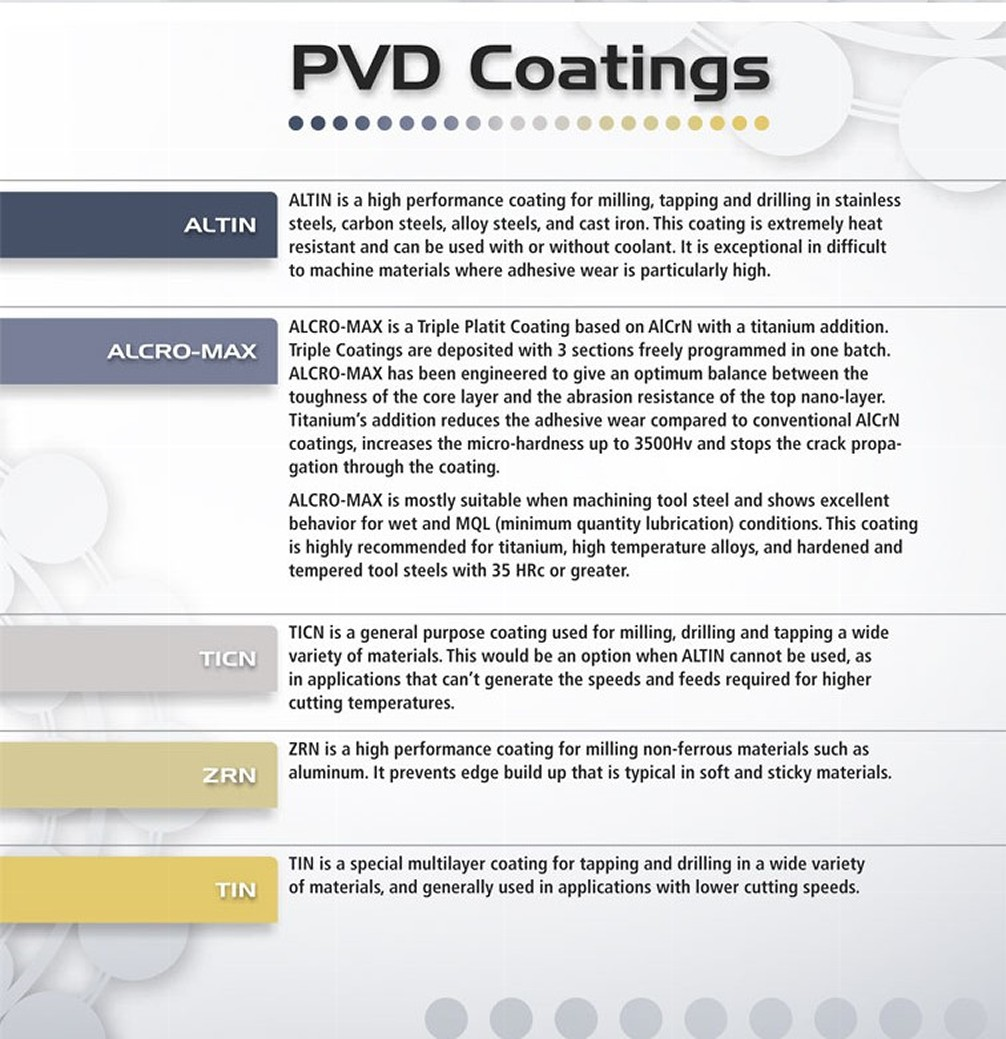 Types of Coatings, Coating for Drilling in ME